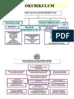 Carta Organisasi Kokurikulum