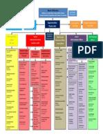 2014-15 DMPS Organizational Chart