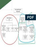 Objective Tree Fix