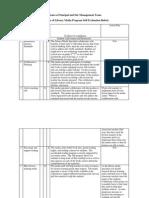 program evaluation rubric memo to principal