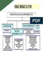 Carta Organisasi Kokurikulum 1