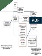 School Technology Organizational Flo Chart