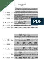 cronologia denominações mundiais