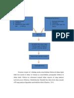 Patogenesis DM 2 Dan Polyphagia