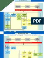 Interrelación de Los Elementos de Seguridad de Procesos