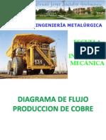 FLUJO PRODUCCION DE COBRE.ppt