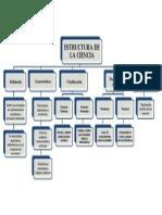 Mapa 6 - Estructura de La Ciencia