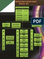 Struktur Organisasi Bp Gbkp Rg Bukit Raya