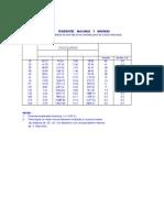 Pendientes Maximas y Minimas de tuberias