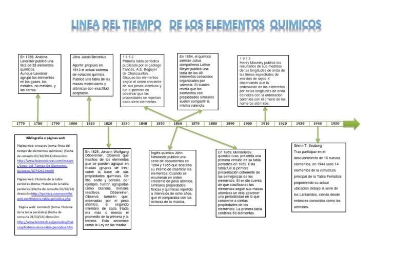 linea del tiempo de los elementos quimicos