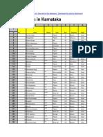 Karnataka Hotspots.xls