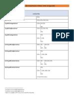 Όλα τα θέματα ονοματολογίας από τη τράπεζα θεμάτων στη Χημεία Β΄ Λυκείου