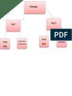 task 4-website layout- sitemap
