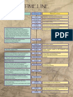 Archaeologiccal Timeline