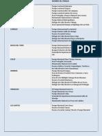 Lista de Áreas protegidas de panamá.