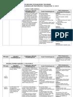 Rancangan Pengajaran Tahunan Ting 3 2014