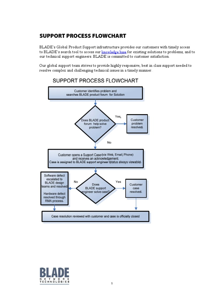 Support process flowchart technical support telephone nvjuhfo Choice Image