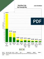 CENTURY 21 New Millennium Market Statistics