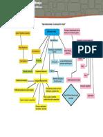 Mapa Conceptual Misael Martinez Eje3 Actividad3