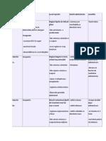 Injectiile Tipul Scopul, Locul Injectiei, Solutii Administrate, Rezorbtia
