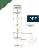 Audit Methodology Flowchart