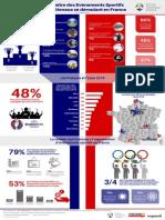 Notoriété et intérêt des Français pour les événements sportifs internationaux en France