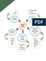 grahic organizer (main ideas n supporting details).docx