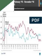 Voting Intentions (Ipsos Mori)