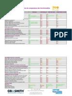 Matrice de comparaison des fonctionnalités de 360view