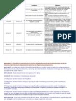 CUADRO COMPARATIVO CONSTITUCIÓN 1830-1999