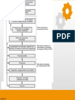 diagrama de flujo manufactura