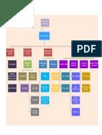 Organigrama Del Proyecto Planta