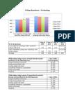 2014 College Readiness Data