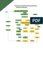 Alur Mekanisme Protokol Administrasi Penilaian