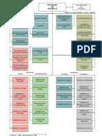 Organograma do Poder Executivo Federal