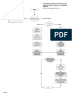 Disconnection Process Flow General