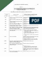 règlement fixant les dispositions d'application du code des douanes communautaires - Annexe 11