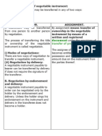 Methods of Transfer of Negotiable Instrument