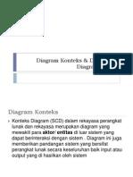 Diagram Konteks Dan Dfd