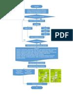 2. Diagrama Trabajo de Ergonomia