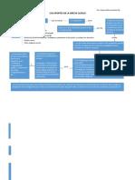 Mapa Resumen Pag Web Historia Del Derecho