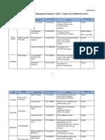 surat PPD 5-6 Ogos