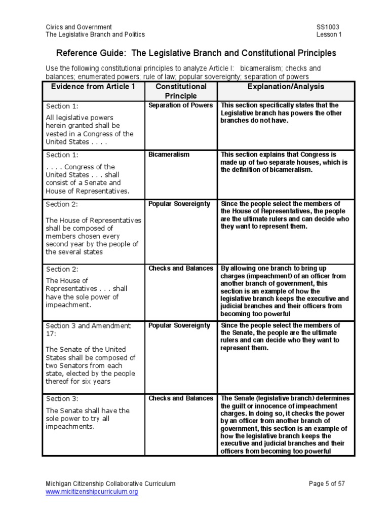 Unit Plan Packet Teacher Material United States Government