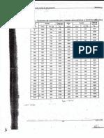 Tablas y Formulario Distancias de Subestaciones
