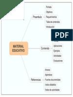 estructura De un Material educativo