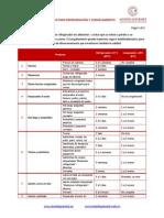 checklist Periodos de congelamiento y refrigeracion