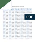 Tabla dpies cuadrados  Conversión de Pies Cuadrados a Pulgadas Cuadradas