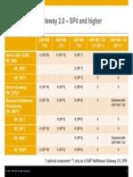 SAP Gateway Pam