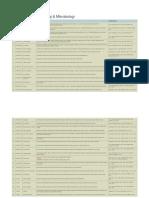 Arsip Skripsi Farmakologi & Mikrobiologi