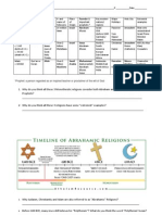 3 monotheistic religions chart with time line